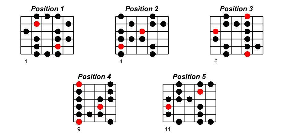 Do# blues positions