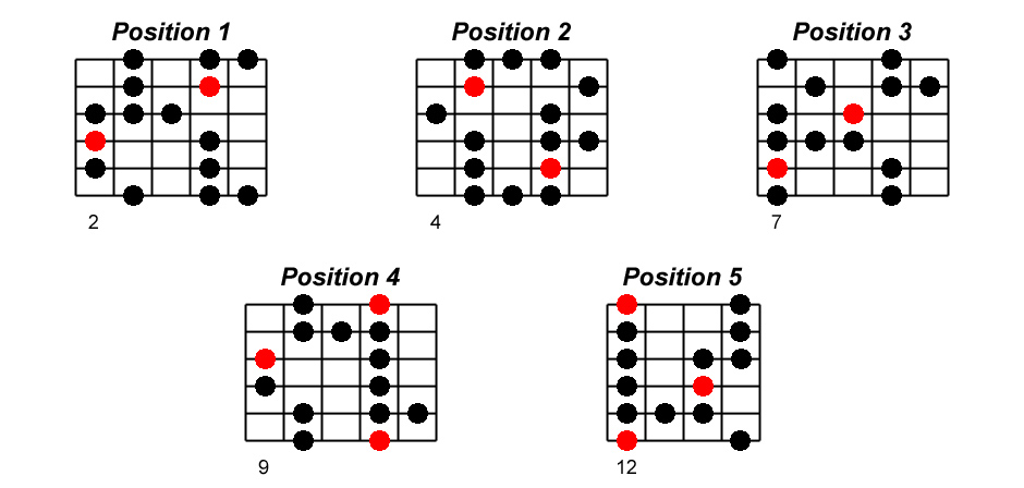Mi blues positions