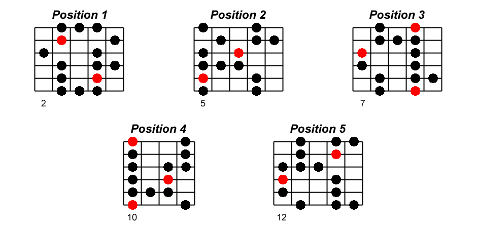 Ré blues positions