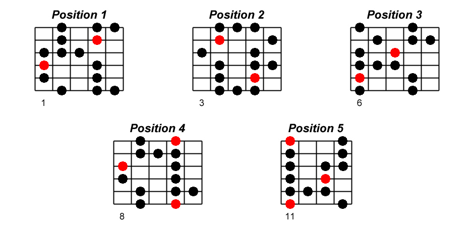 Ré# blues positions