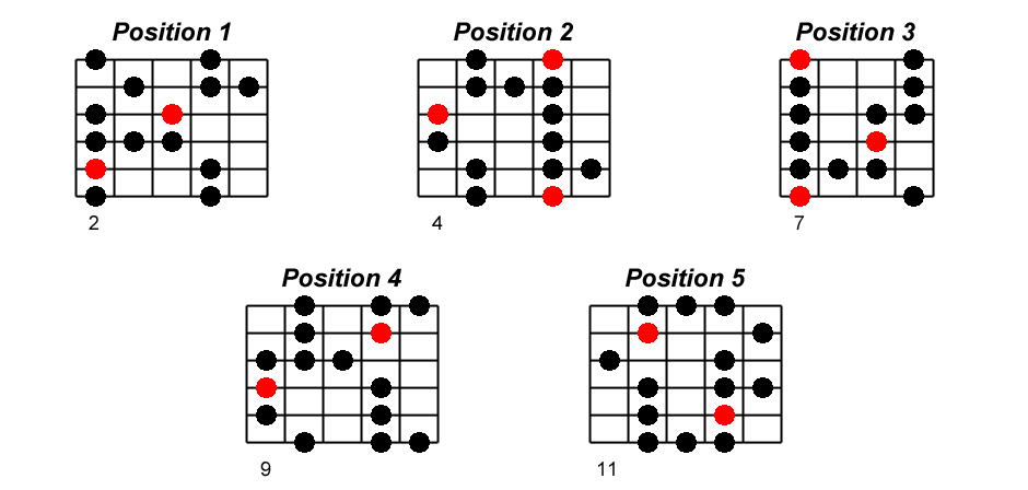 Si blues positions