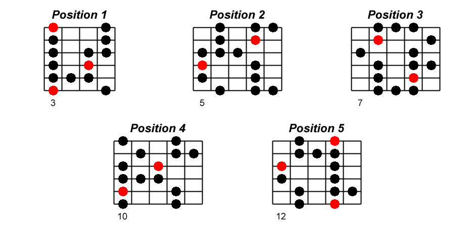 Sol blues positions