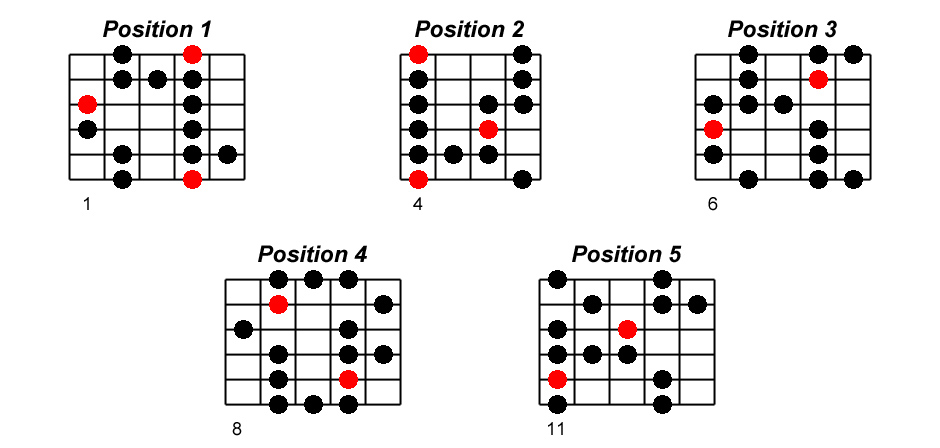 Sol# blues positions