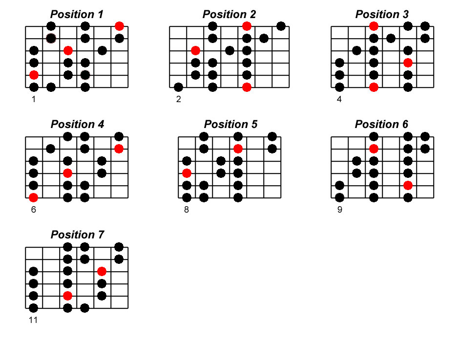Si♭ positions