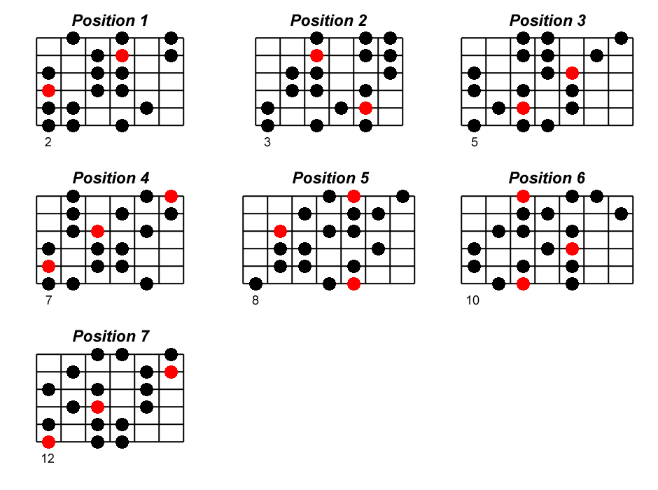 Mi mineur harmonique positions