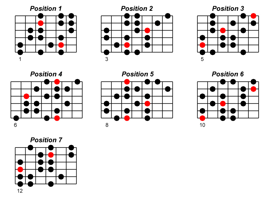 Ré mineur harmonique positions