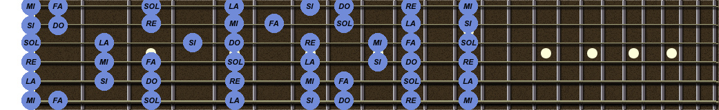 Notes manche guitare